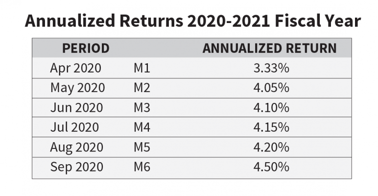 Figures as of September 30, 2020. Due to COVID-19 the appropriate write downs were considered and implemented.Loan loss provisions were increased. The above numbers reflect this change.