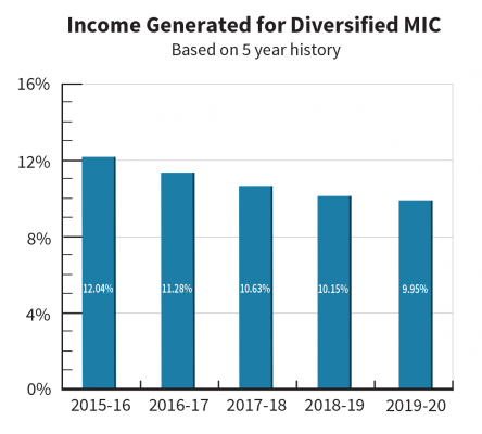 Income generated is the total net interest and fee income the fund has earned, less the interest paid out on leveraged capital for the specified period.
