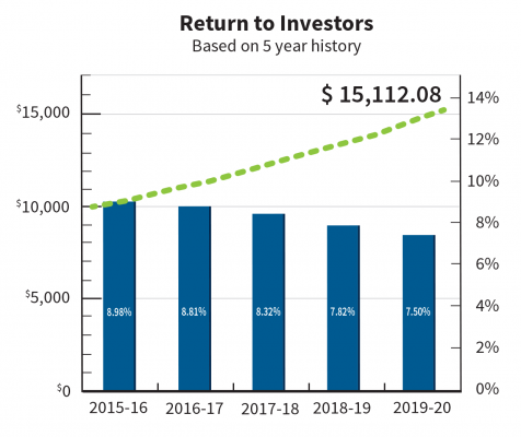 The data shown reflects historical dividend performance. This assumes an initial $10,000.00 contribution made on April 1, 2015 (the beginning of AWM Diversified MIC's 2015-2016 fiscal year) and that dividends were received tax free and fully reinvested into additional preferred shares of AWM Diversified MIC.