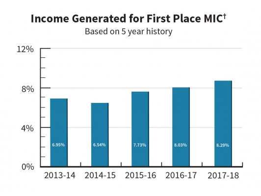 AWC_FPMIC_IncomeGenerated11-2019